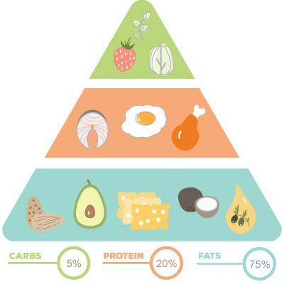 Κλασική Κετογονική Δίαιτα Πυραμίδα Τροφών